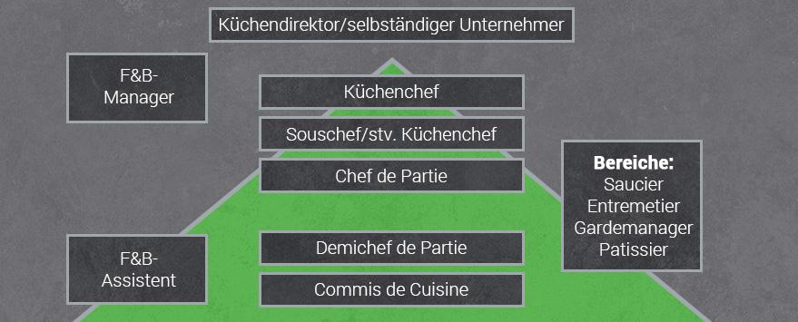 Karrieremöglichkeiten Koch / Köchin