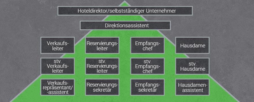 Karriere Hotelfachmann