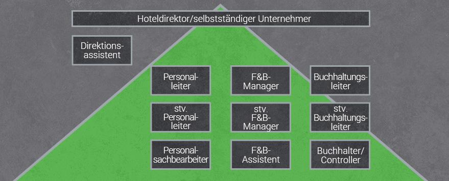 Karrieremöglichkeiten Hotelkaufleute