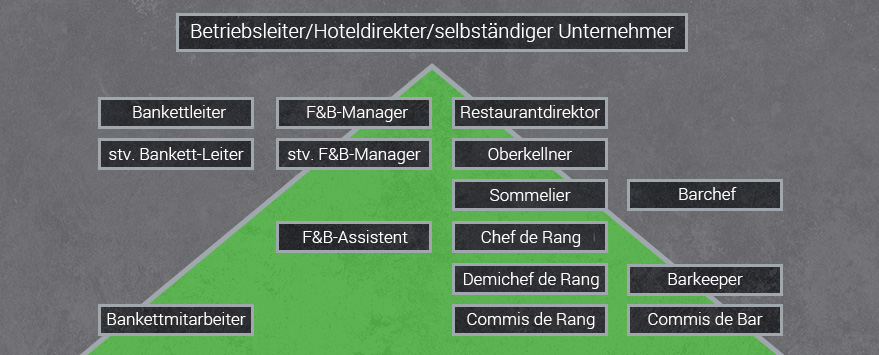 Karriere Restaurantfachkraft